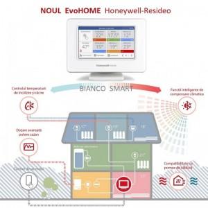 Honeywell EvoHome pentru controlul centralei termice sau a pompei de caldura